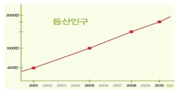 등산인구 증가