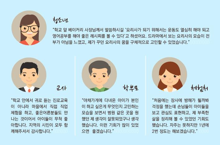 1-3 진로체험 (청소년)