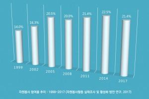 자원봉사참여율-1024x588