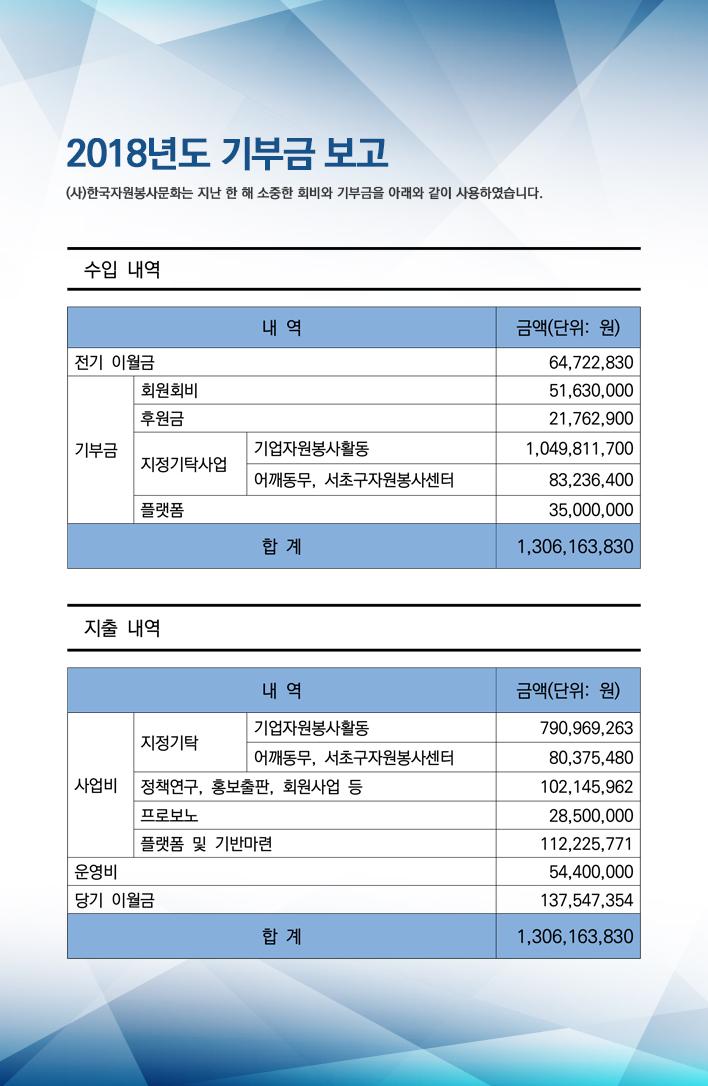 2018년도 기부금 보고